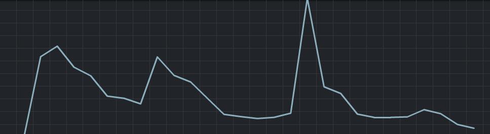 График продаж Дивайн Дивинити в Стим