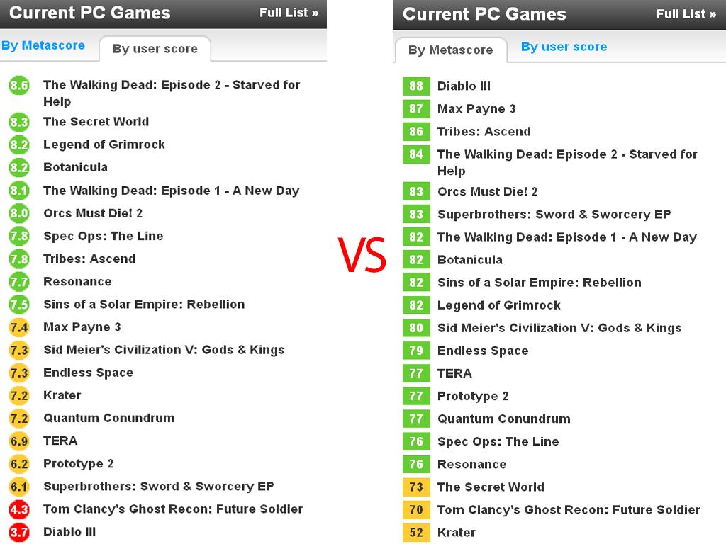 Оценки пользователей против оценок прессы на Metacritic