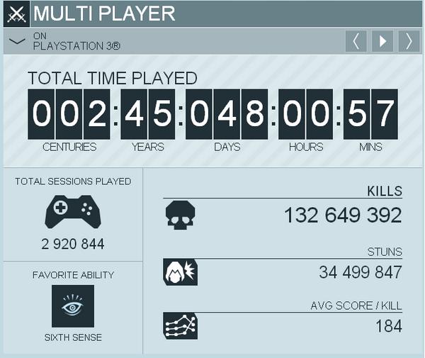 Статистика мультиплеера Assassin's Creed 3 на PS3