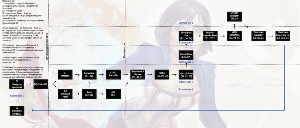 Схема сюжета BioShock Infinite