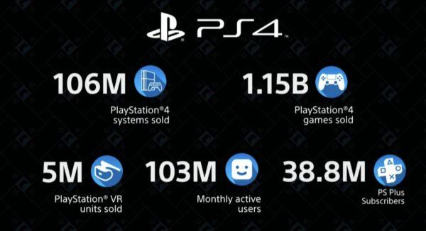 Это было круто! Впечатляющие итоги эпохи PS4