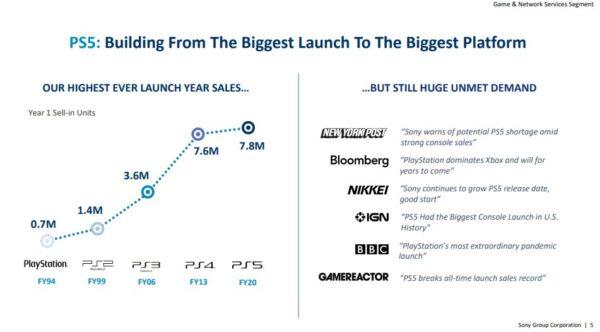 Старт продаж PS5 был самым успешным в истории PlayStation